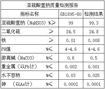 药用级亚硫酸氢钠-1.jpg